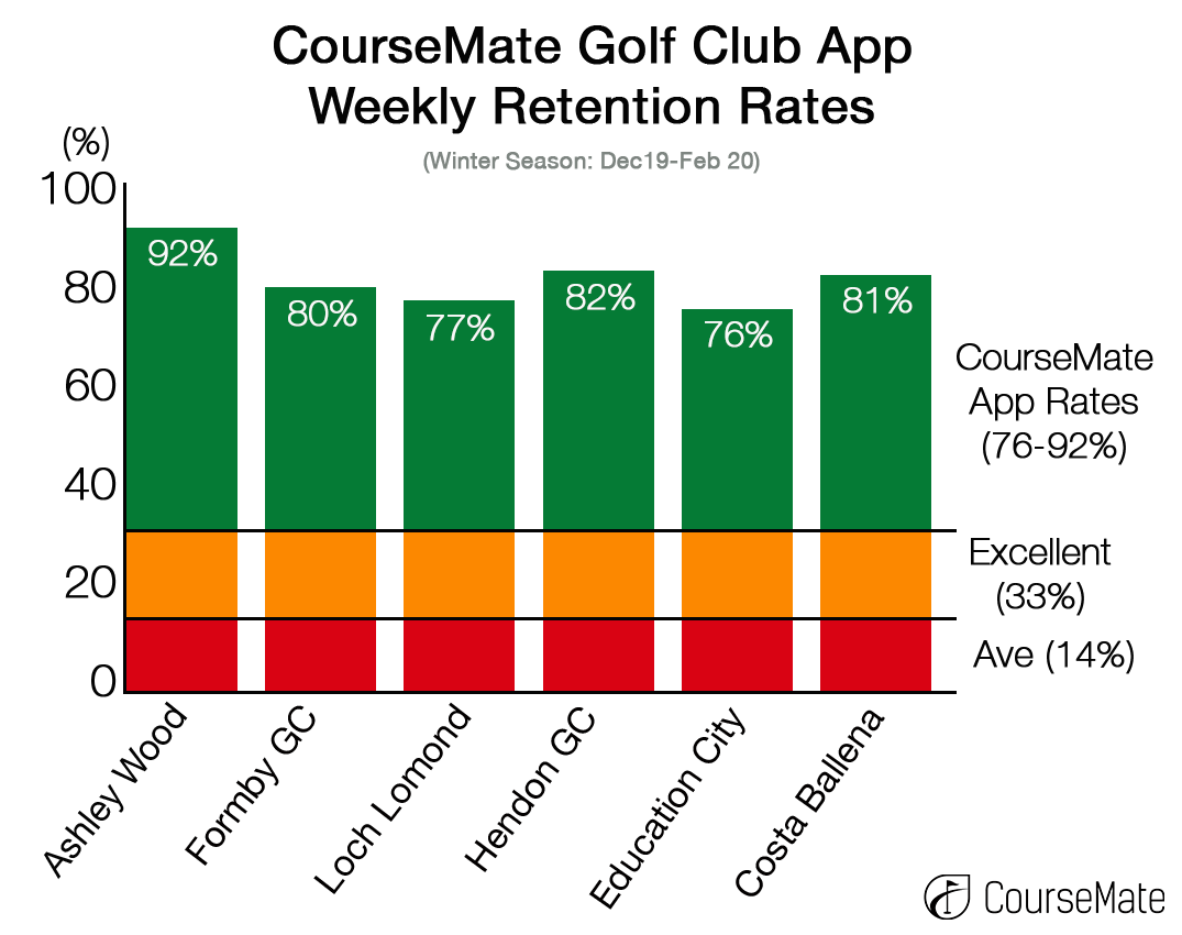 CourseMate Golf Club App Winter19-20 Retention Rates (Dec-Feb)